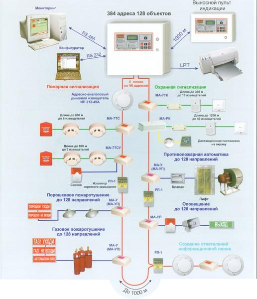Схемы системы пожарной